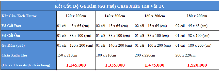 Bảng giá Chăn ga gối Xuân Thu Sông Hồng Vải TC Classic