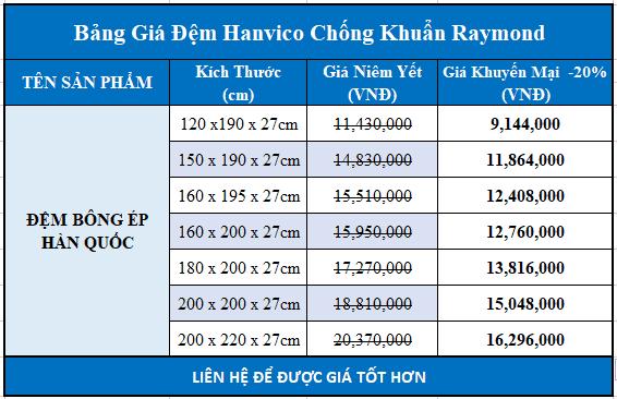 Bảng giá đệm bông ép Hanvico Raymond