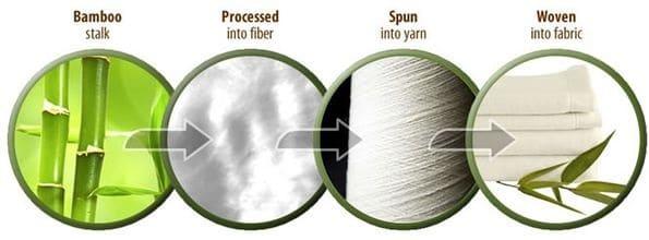 Quá trình sản xuất vải bamboo