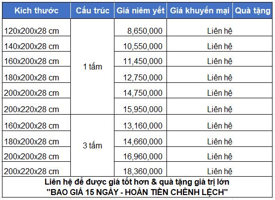 Bảng giá đệm lò xo Bencivenni