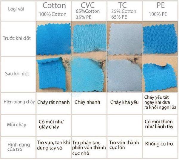 vải cotton là gi? phân biết các loại vải cotton hiện nay