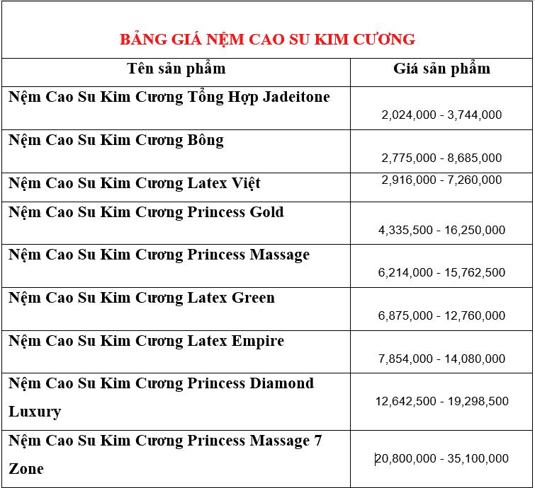 Bảng giá nệm cao su Kim Cương